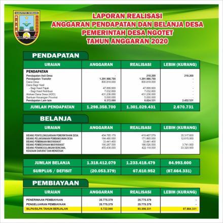 Laporan Realisasi APBDes Tahun Anggaran 2020